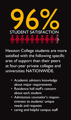 Hesston College students are more satisfied with the following specific ares of support than their peers at four-year private colleges and universities NATIONWIDE:Academic advisors knowledge about major requirements Residence hall staff's concern about each student Admissions counselor's responsiveness to students' unique needs and requests Caring and helpful campus staff