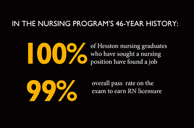 In the Hesston College nursing program's 46-year history, 100% of of Hesston nursing graduates who have sought a nursing position have found a job and 99% overall pass rate on the exam to earn RN licensurein