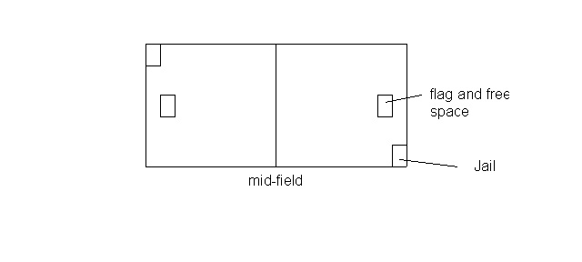 capture the flag diagram
