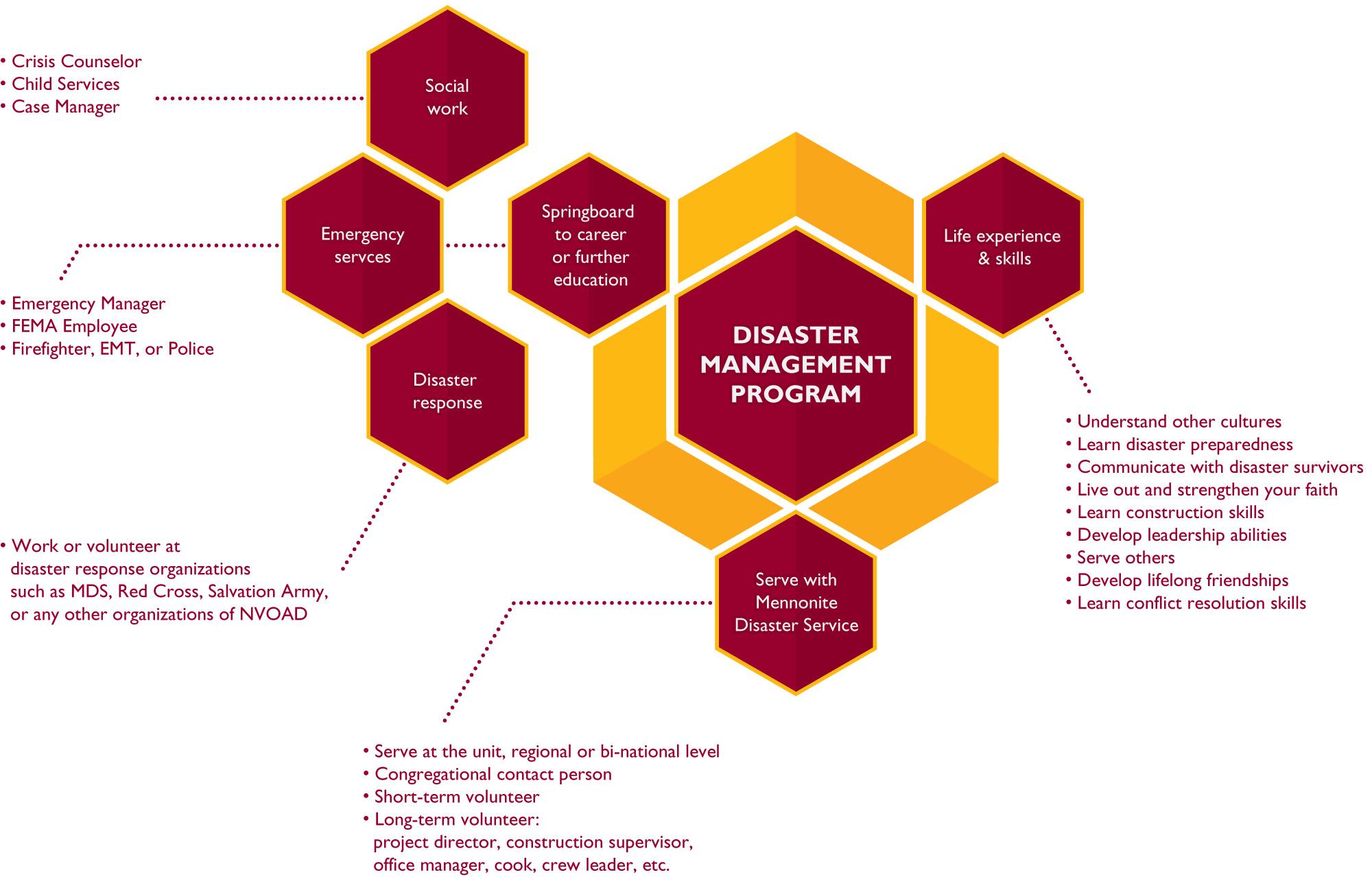 Hesston College Disaster Management Program flow chart