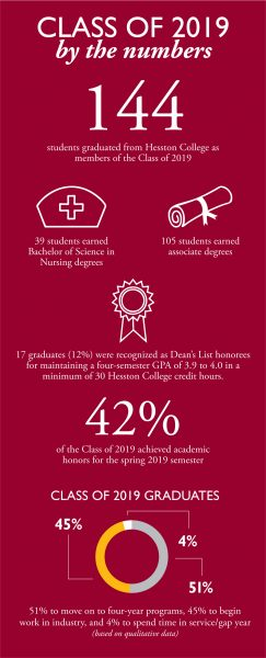 A set of statistics in graphic form - 144 graduates, 39 nursing graduates, 105 associate degrees, 17 Dean's List members