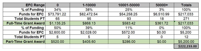 HEERF grant distribution methodology table